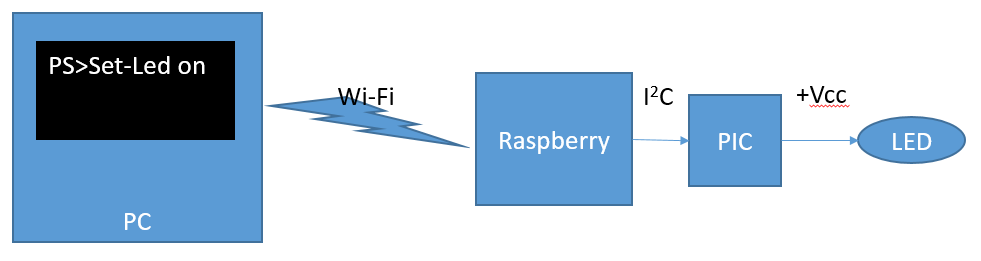 Turning on a led from powershell over wi-fi, i2c